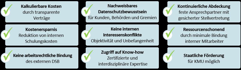 ISW Datenschutzbüro - Ihre Vorteile auf einen Blick