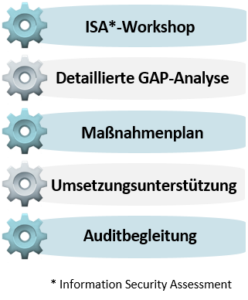 IT-Compliance Automotive by ISW - unser Angebot