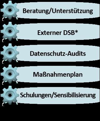 ISW Datenschutzbüro - Unser Angebot für Sie